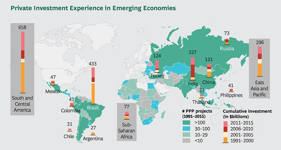 Private Investment Experience in Emerging Economies