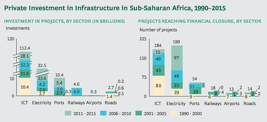 Private Investment in Infrastructure in Sub-Saharan Africa, 1990-2015