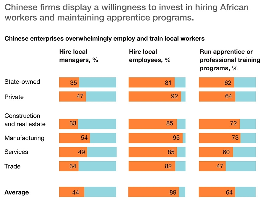 Willingness to invest in hiring in Africa