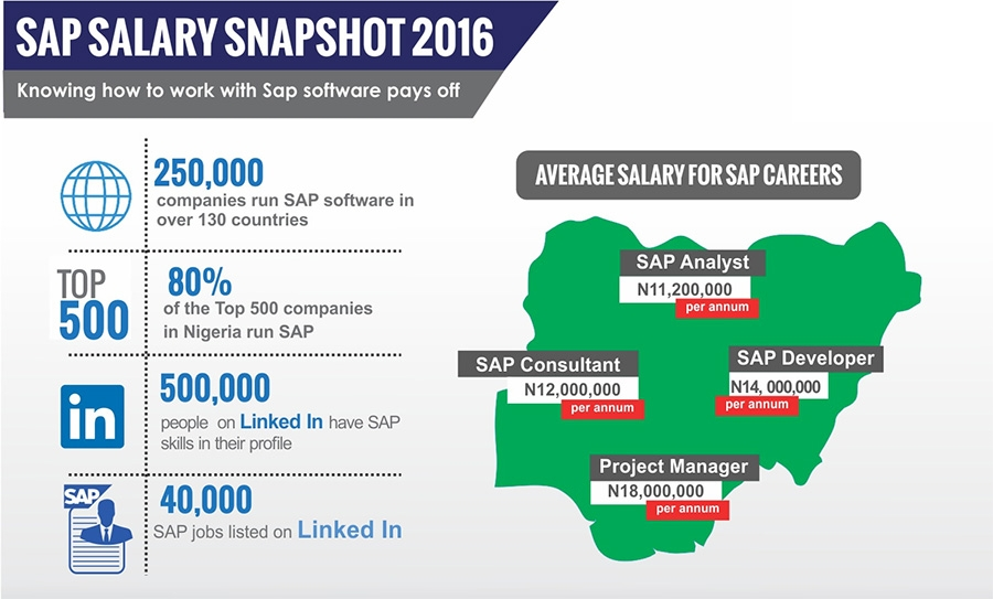 SAP Salary snapshot 2016