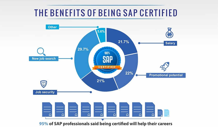Benefits of Being SAP Certified