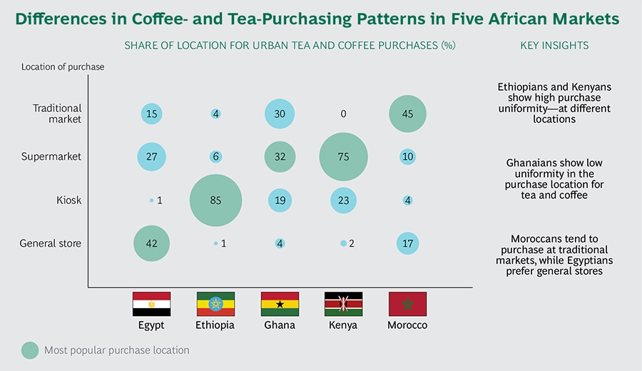 Differences in Coffee and Tea purchasing