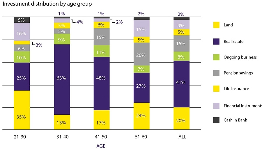Investment distribution by age group
