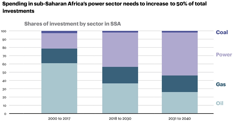 Spending in the SSA power sector