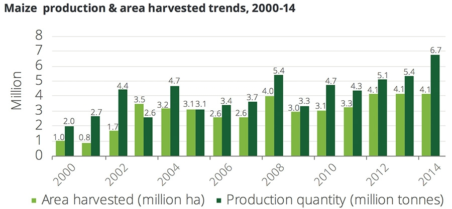 Maize prodcution & area harvested trends, 2000 - 2014