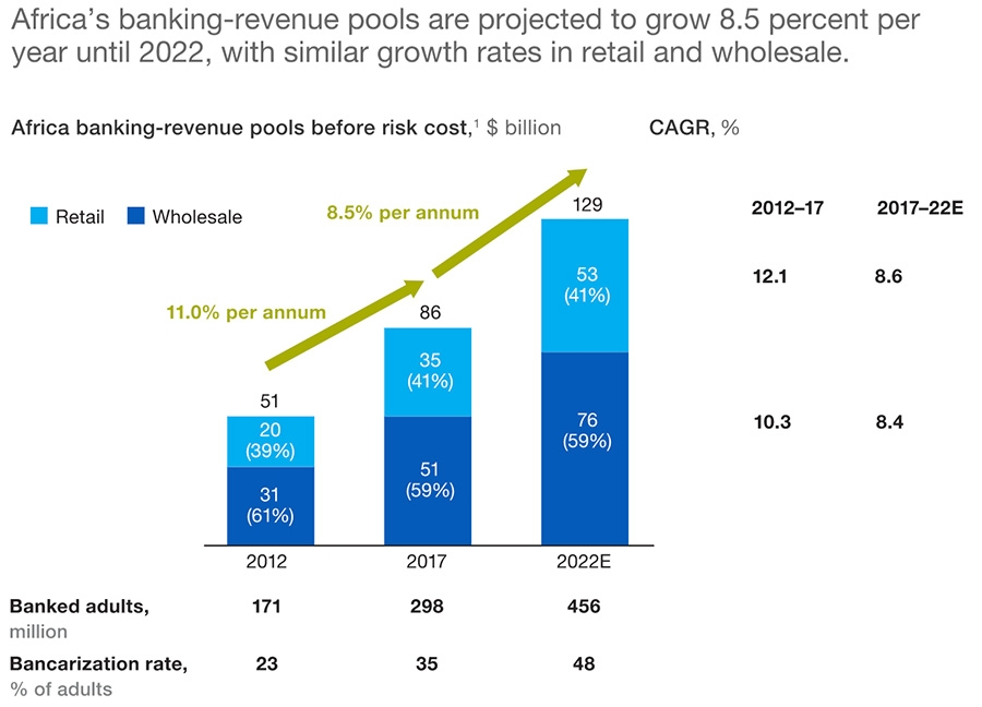 Africa banking revenue pools