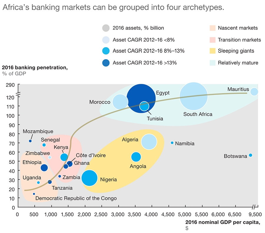 Banking penetration by region