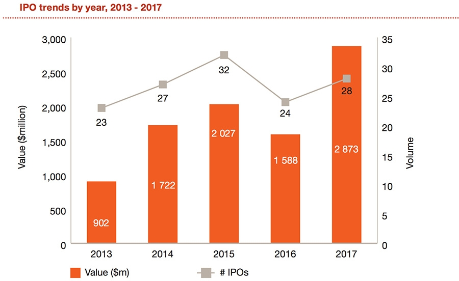 IPO trends by year 2013 - 2017