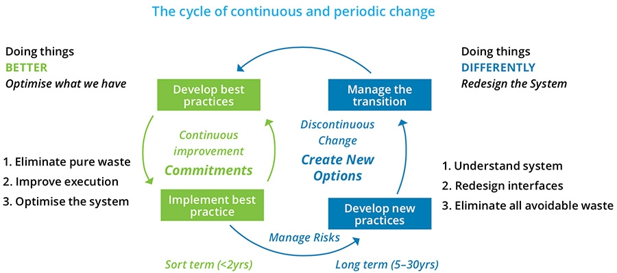 The cycle of continuous and periodic change