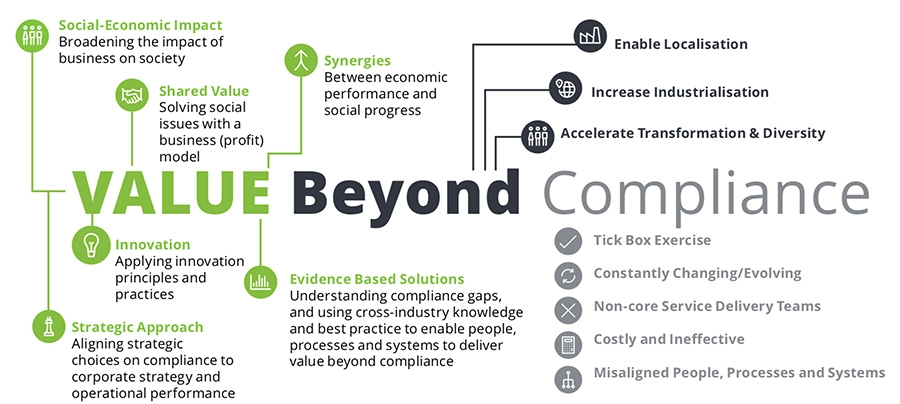 Defining value beyond compliance