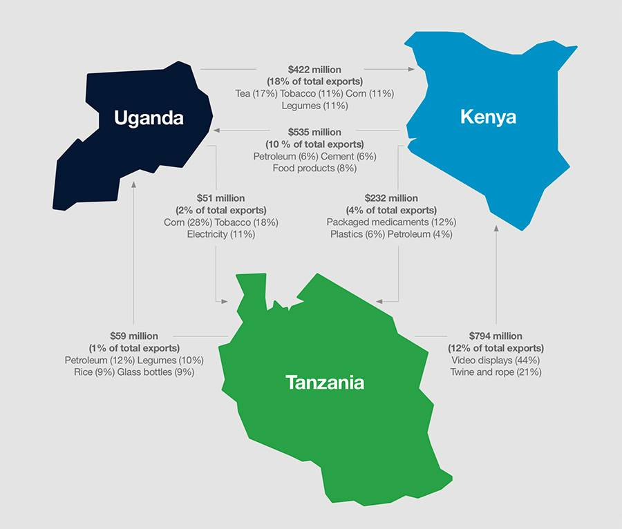 Inter-regional trade in the EAC region