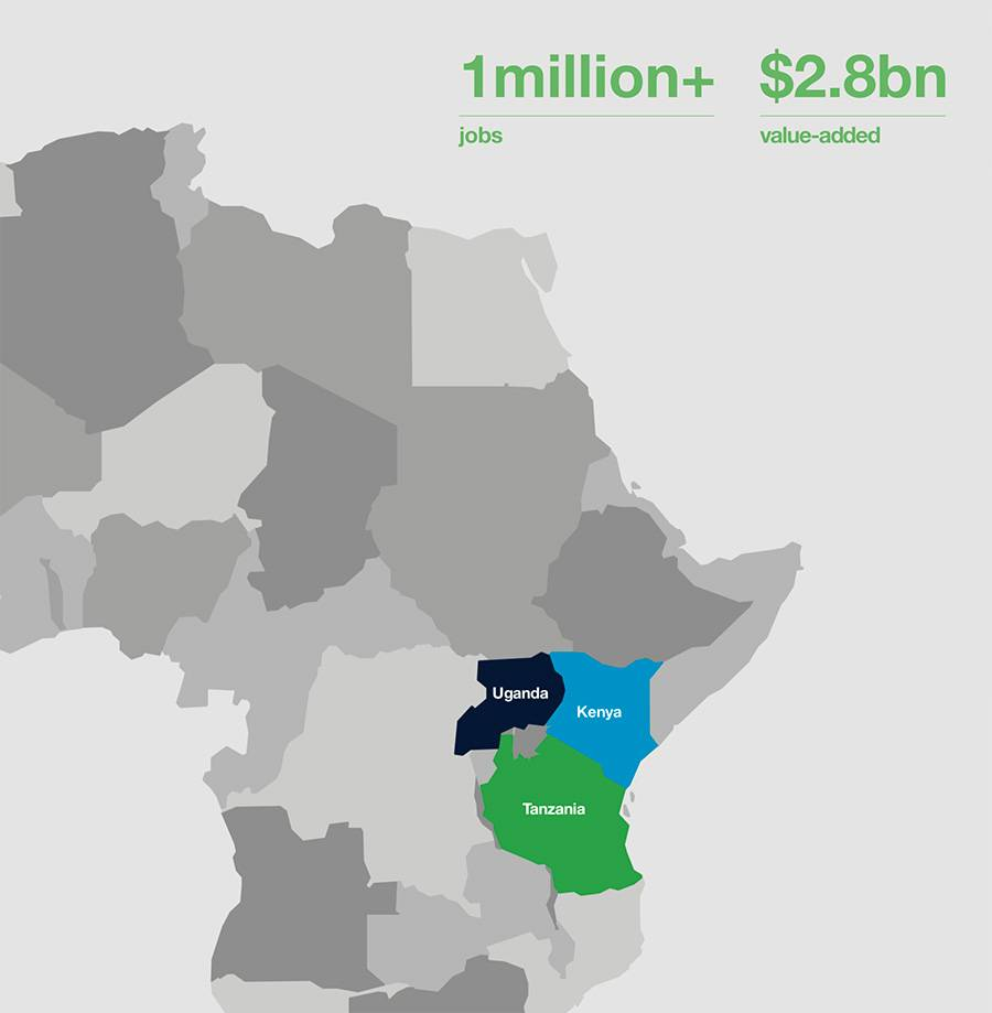 Overview of Standard Chartered impact in EAC
