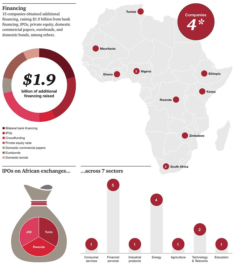 Financing raised by top African companies
