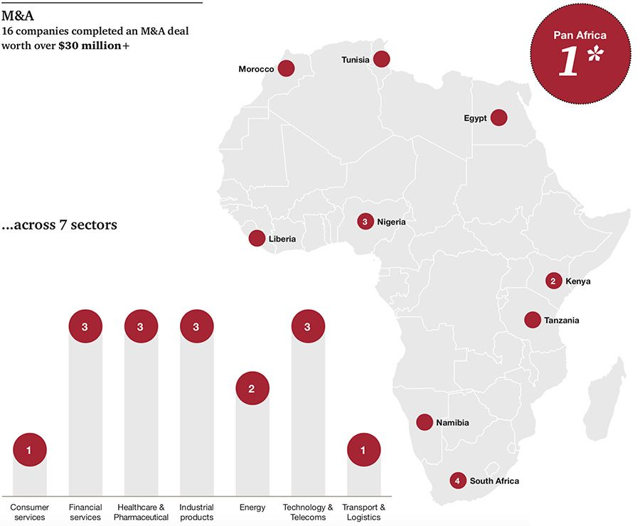 Inorganic expansion of top African companies