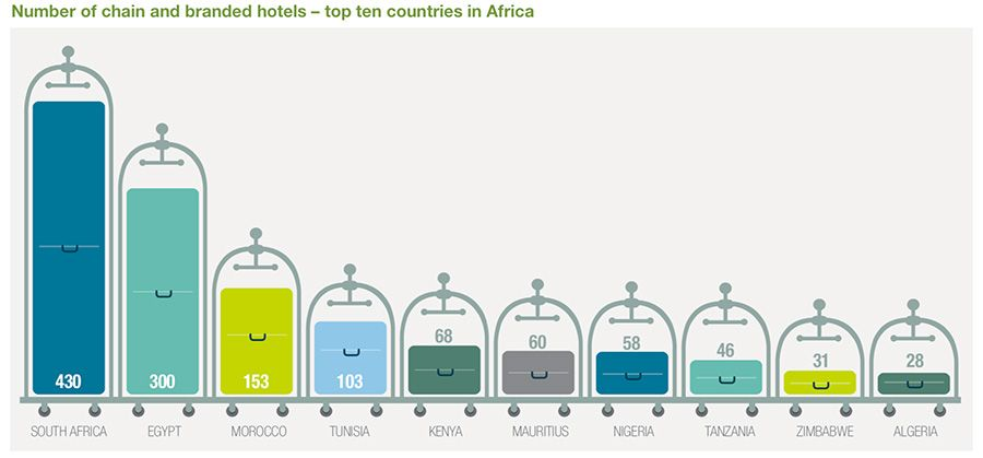 Number of branded hotel chains across African countries