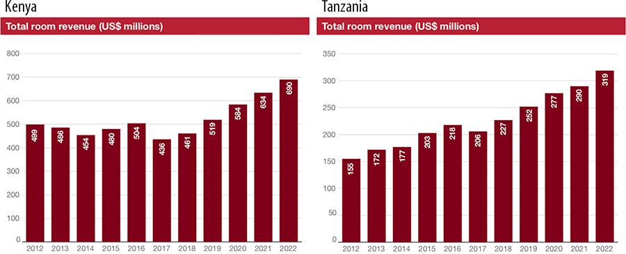 Total room revenues in Kenya and Tanzania