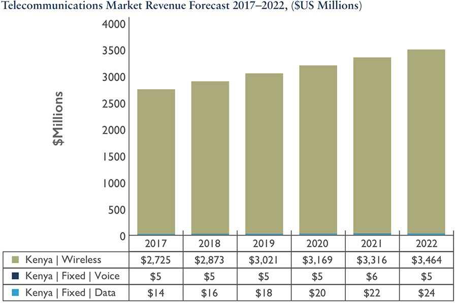 Kenya telecommunications market revenue forecast 2017-2022