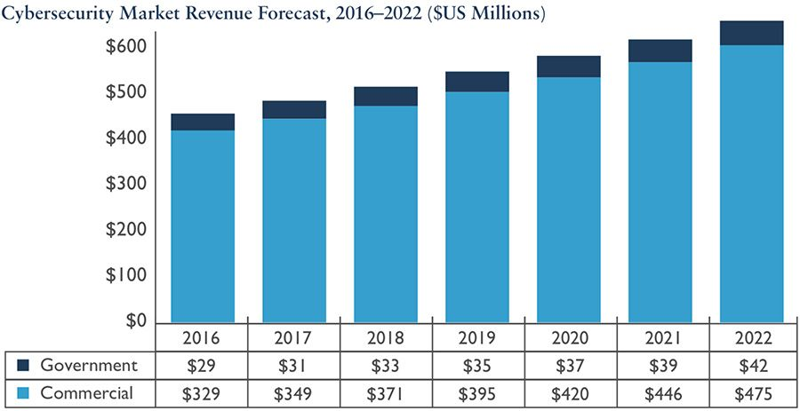 Kenya cyber security market revenue forecast, 2016-2022