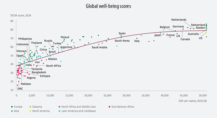 Global well-being scores