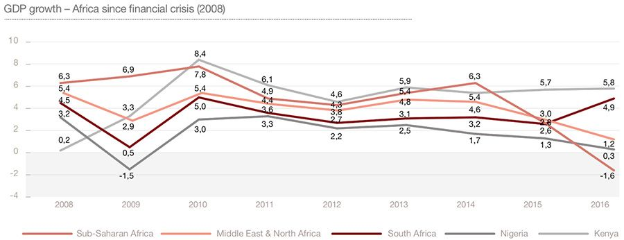 GDP growth across Africa