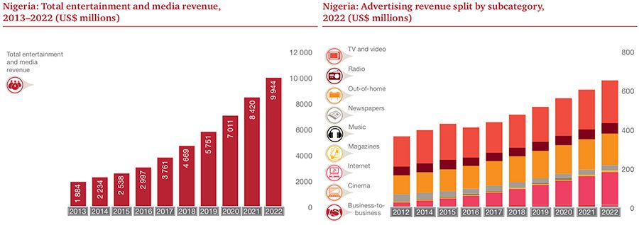 Nigeria E&M revenues and composition