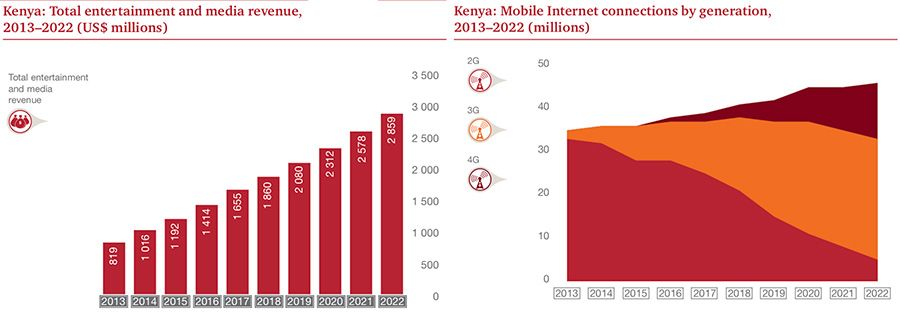 Kenya E&M revenues and generation