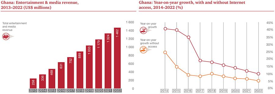 Ghana E&M revenues and Y-o-Y growth