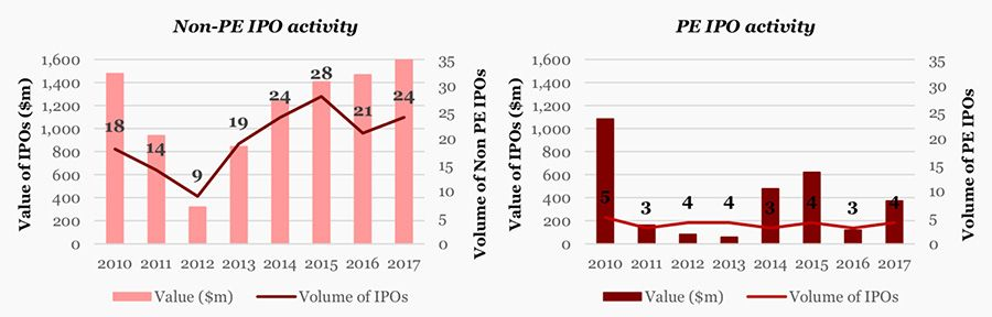 Private equity backed ipo performance