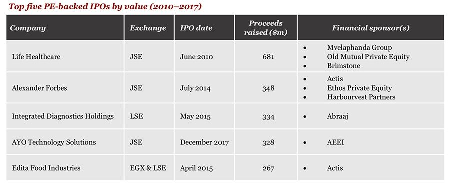 Volume and value of PE-backed IPOs by industry