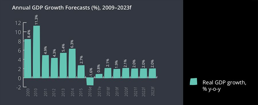Nigeria annual GDP forecasts