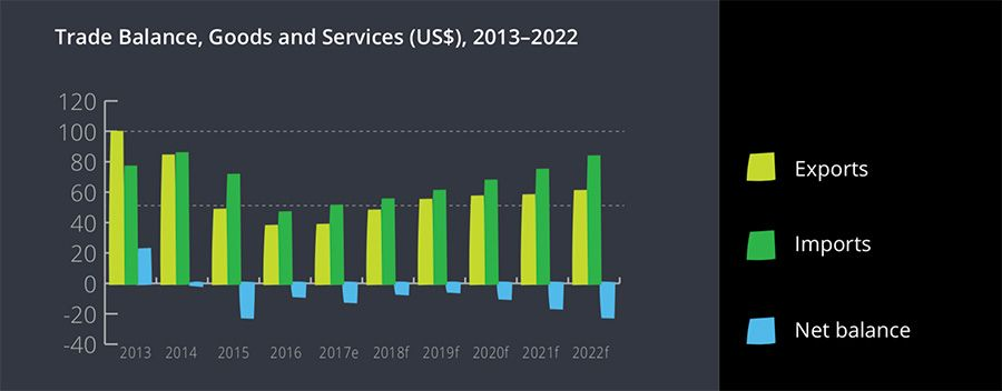Nigeria Trade Balance, Goods and Services