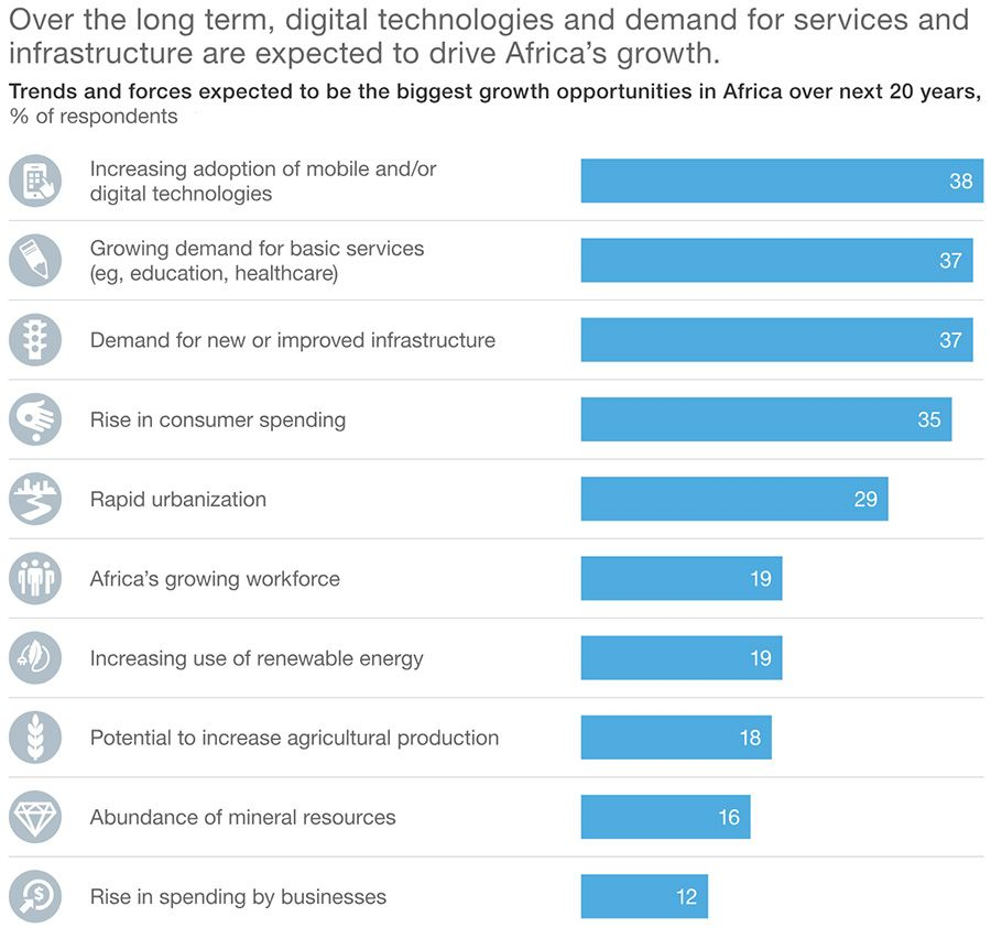 Driving forces of growth in Africa