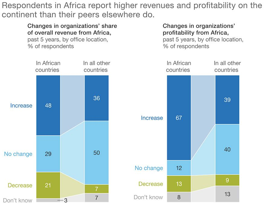 Revenues and profitability