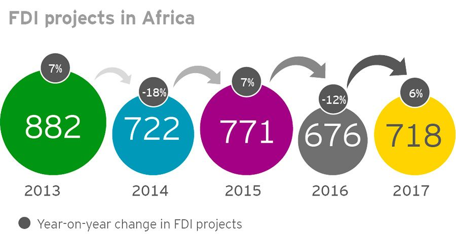 FDI Projects in Africa