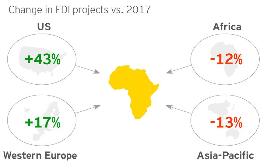 Change in FDI projects vs. 2017