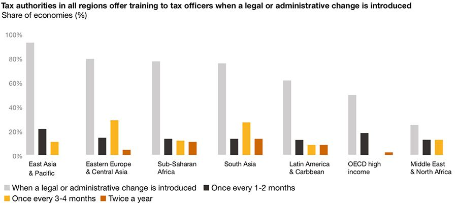 Training for tax authorities