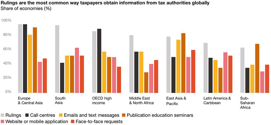 Sources of information on tax