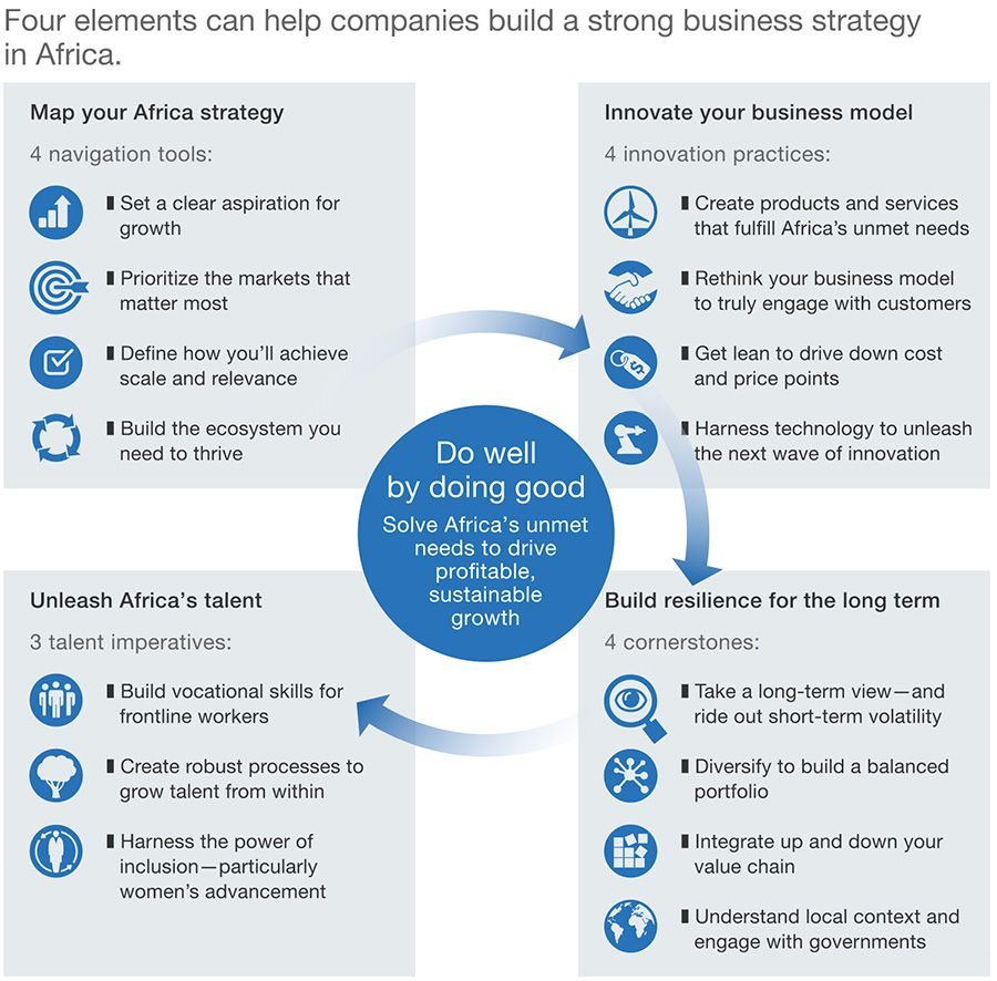 Elements for a strong business strategy in Africa