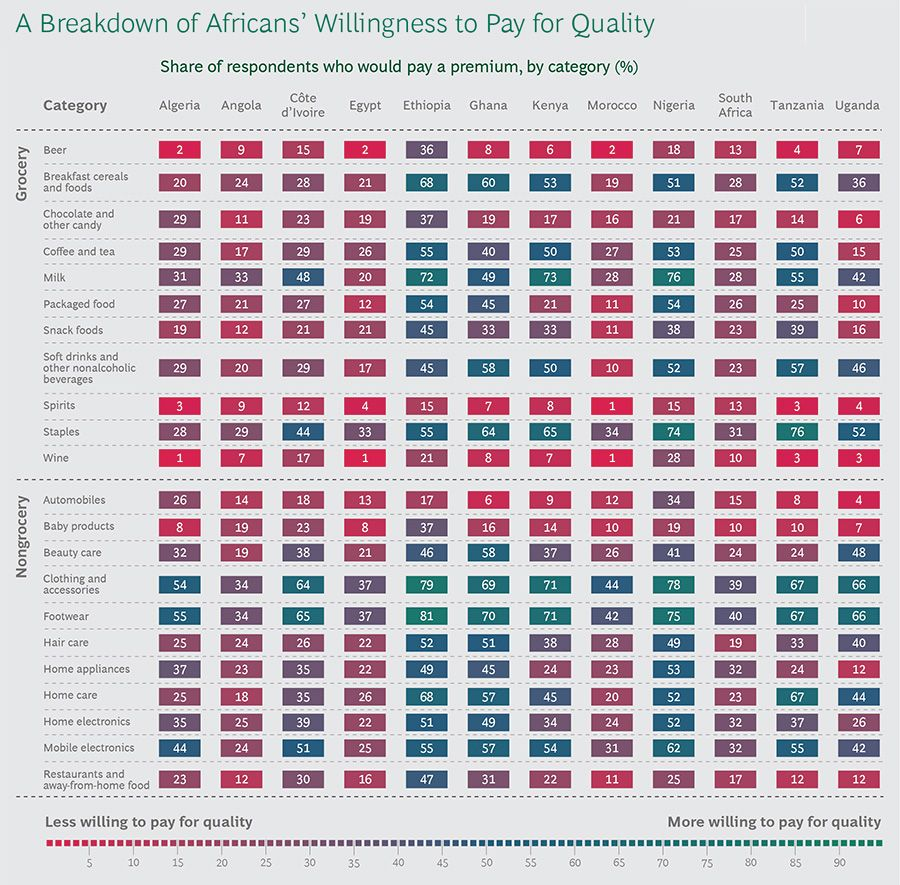 A Breakdown of Africans Willingness to Pay for Quality
