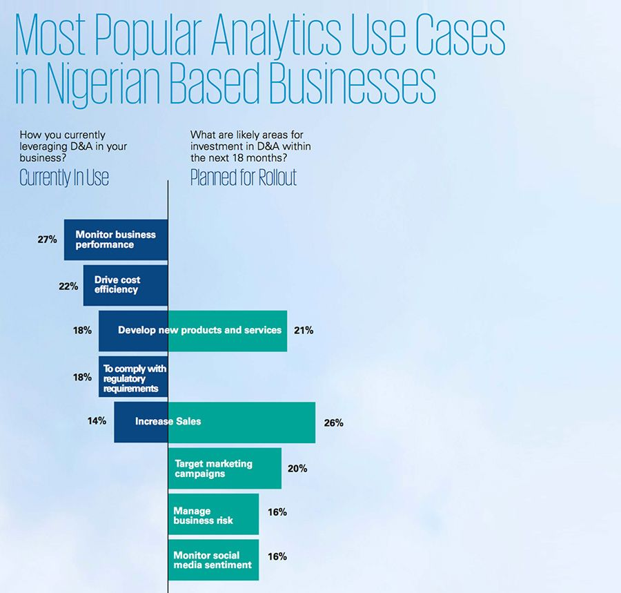Most popular analytics use cases in Nigeria