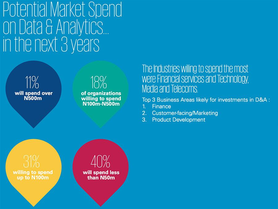Potential market spend on analytics in the next three years