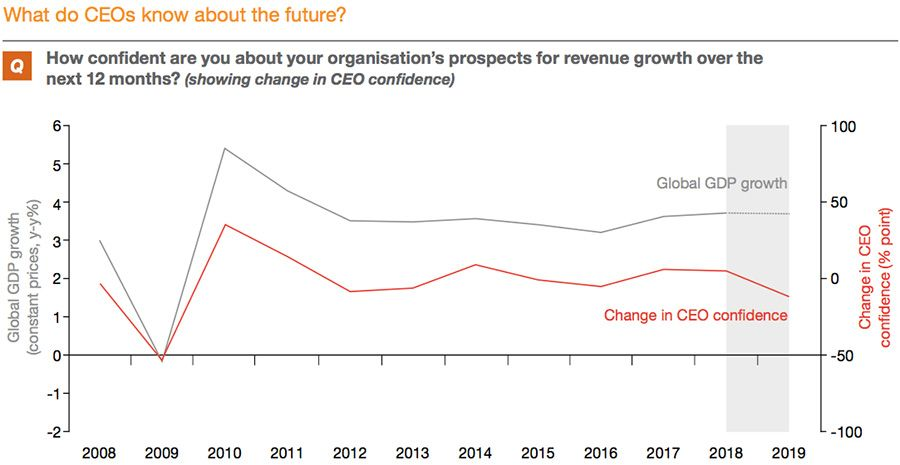 Change in CEO confidence