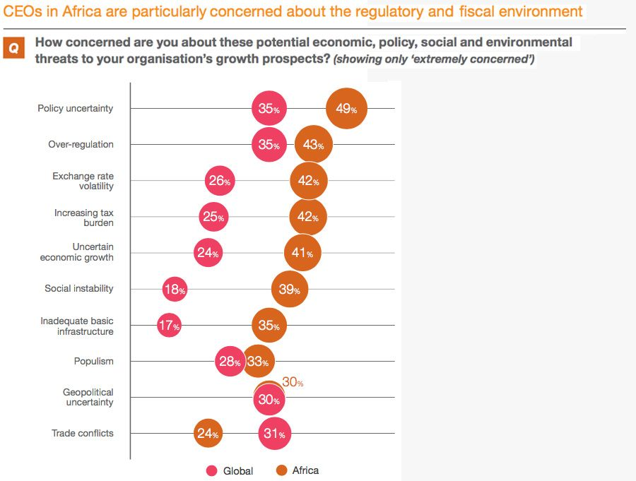 Top concerns for African CEOs