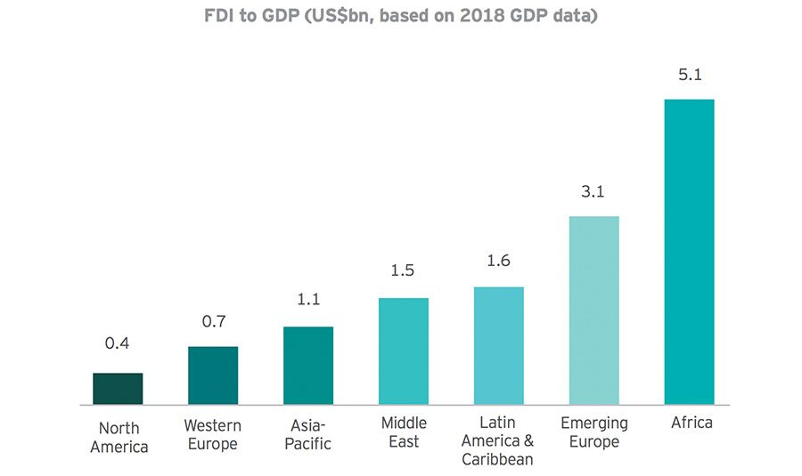 FDI to GDP ratio