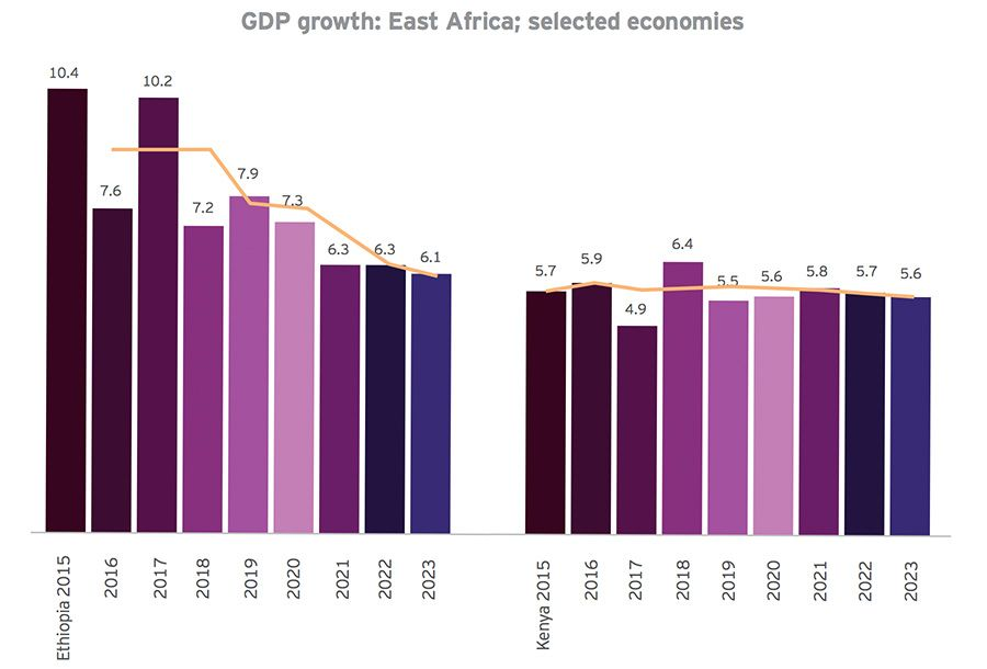 GDP growth in Ethiopia and Kenya