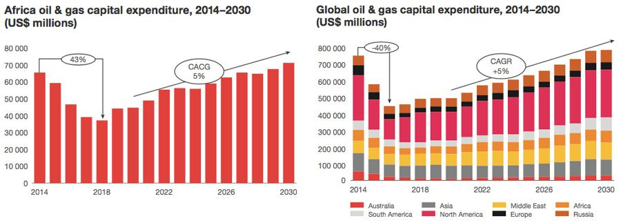 Oil & gas capital expenditure: Africa and Global