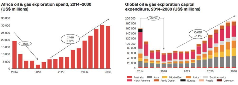 Oil & gas exploration spend: Africa and Global